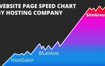 website hosting page speeds